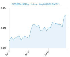 DZD MDL chart - 30 day