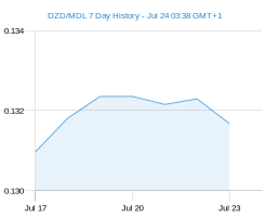 DZD MDL chart - 7 day