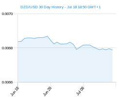 DZD USD chart - 30 day