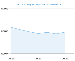 DZD USD chart - 7 day