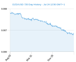 DZD USD chart - 2 year