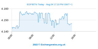 Livre égyptienne - Ngultrum Bouthanais Intraday Chart
