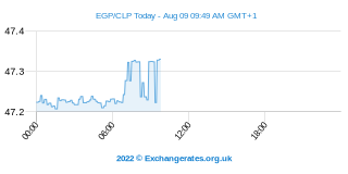 Egyptische Pond - Chileense Peso Intraday Chart