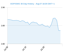 EGP GMD chart - 30 day