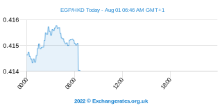 Egyptische Pond - Hongkongse Dollar Intraday Chart