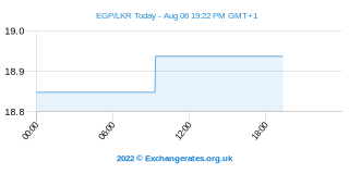 Egyptische Pond - Srilankaanse Roepie Intraday Chart