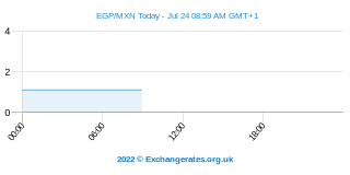 Egyptische Pond - Mexicaanse Peso Intraday Chart