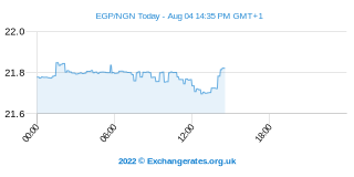 Livre égyptienne - Naira nigérian Intraday Chart