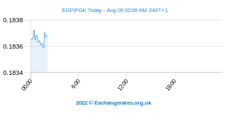 Livre égyptienne - Papua New Guinée Kina Intraday Chart