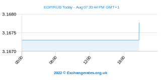 Livre égyptienne - Rouble russe Intraday Chart
