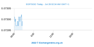 Egyptische Pond - Singaporese Dollar Intraday Chart