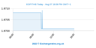 Egyptische Pond - Vietnamese Dong Intraday Chart