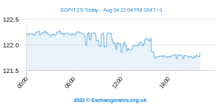 Livre égyptienne - Shilling tanzanien Intraday Chart