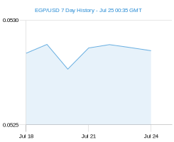 EGP USD chart - 7 day