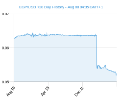 EGP USD chart - 2 year