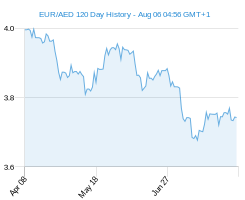 120 day EUR AED Chart
