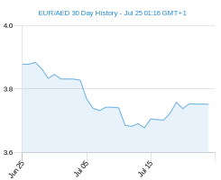 30 day EUR AED Chart