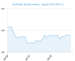 EUR AED chart - 30 day