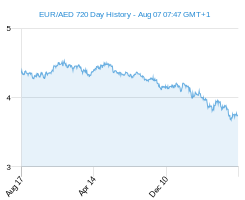 EUR AED chart - 2 year