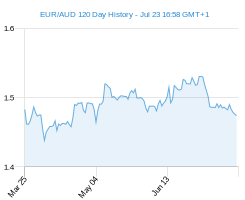 120 day EUR AUD Chart