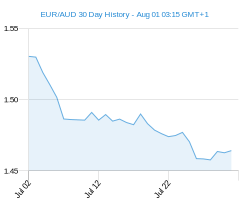 30 day EUR AUD Chart