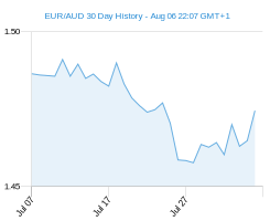 EUR AUD chart - 30 day
