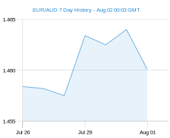 EUR AUD chart - 7 day