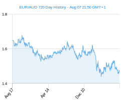EUR AUD chart - 2 year