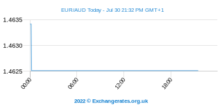 Euro - Australische Dollar Intraday Chart