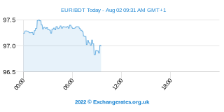 Euro - Bangladesh Taka Intraday Chart