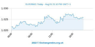 Euro - Bermudes Dollar Intraday Chart