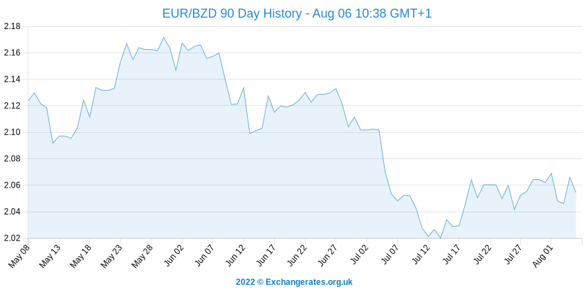 Euro - Belize-Dollar History Chart