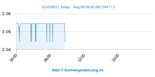 Euro - Belize-Dollar Intraday Chart