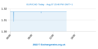 Euro - Dollar canadien Intraday Chart