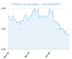 120 day EUR CHF Chart