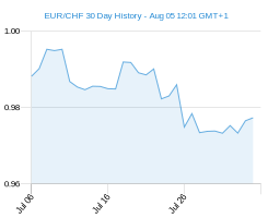 30 day EUR CHF Chart
