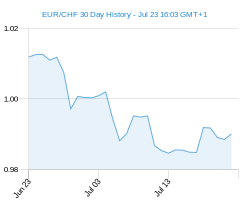 EUR CHF chart - 30 day