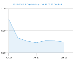 EUR CHF chart - 7 day