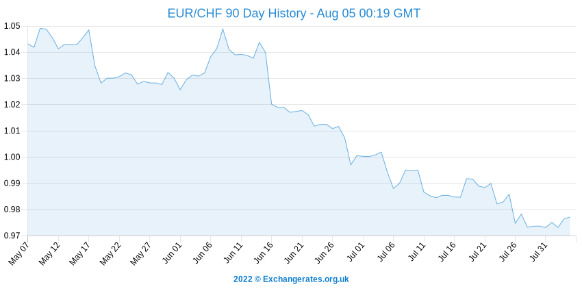 Euro - Franc Suisse History Chart