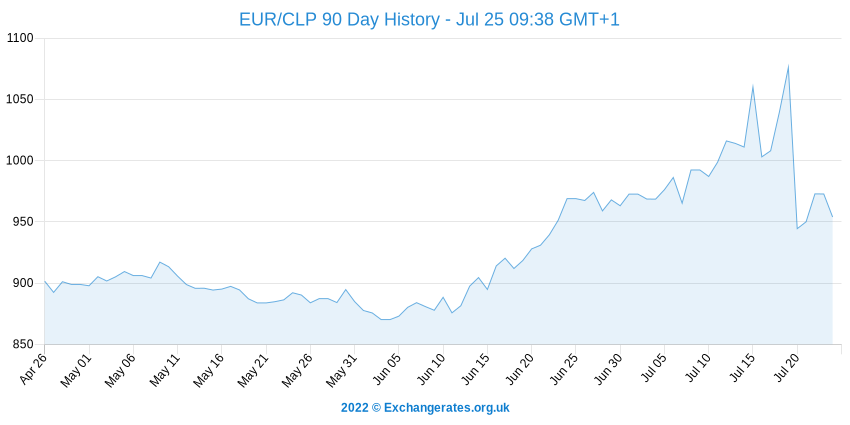 Euro - Peso chilien History Chart