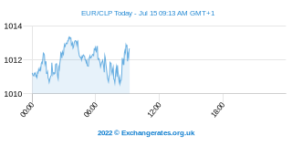 Euro - Peso chilien Intraday Chart