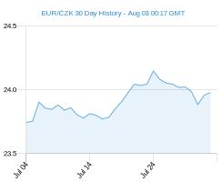 30 dnů EUR CZK