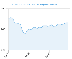 EUR CZK chart - 30 day