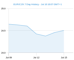 7 dnů EUR CZK