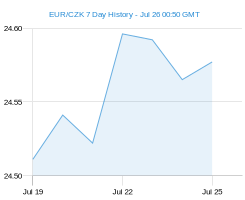 EUR CZK chart - 7 day