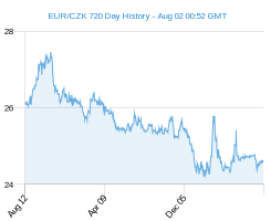 EUR CZK chart - 2 year