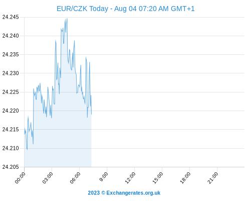 EUR Kč Chart