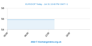 Euro - Peso Dominicain Intraday Chart
