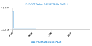 Euro - Livre égyptienne Intraday Chart