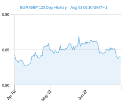 120 day EUR GBP Chart